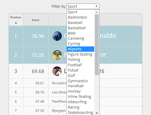 Now you can filter our Blinkfire Index ranking by sport