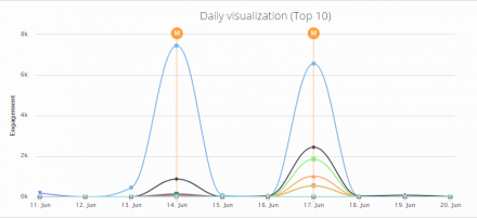 How much engagement do you generate on game days?