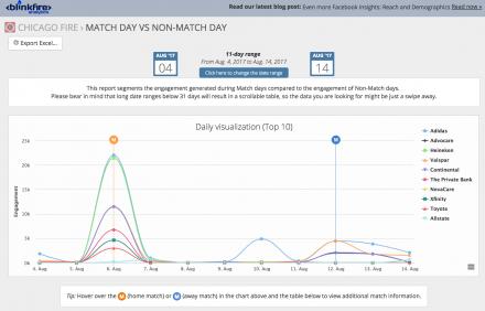 Visualizing Home vs Away Sponsorship data