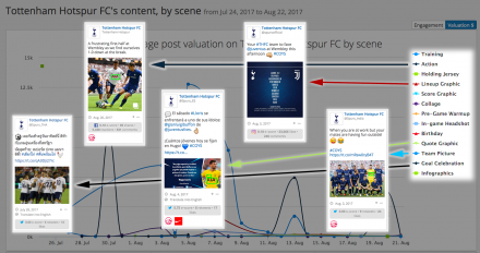 Announcing Our Newest Feature— the Scene Value Report!