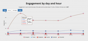 Blinkfire Media Kit Engagement by day and hour