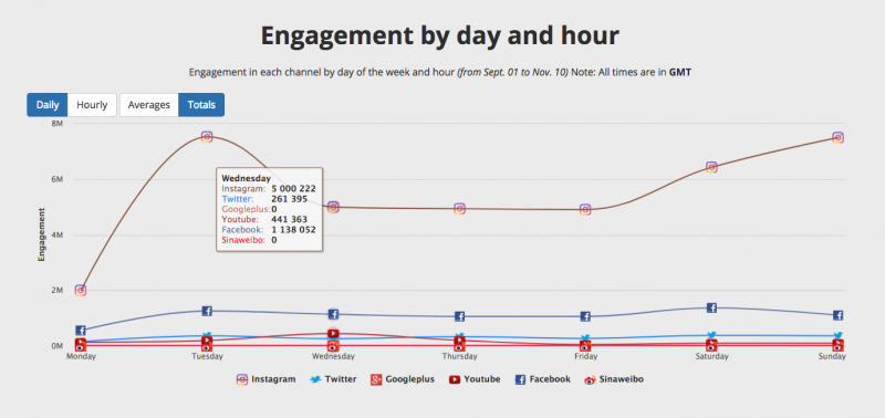 New to the Media Kit: Engagement by Day and Hour