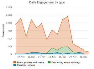 Blinkfire Daily Engagement ATP Finals
