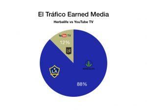 El Trafico: Herbalife vs YouTube Blinkfire Analytics