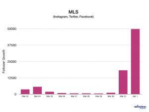 MLS follower growth Blinkfire
