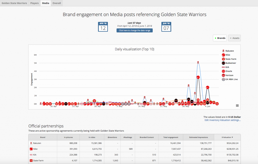 Blinkfire Analytics Media Exposure