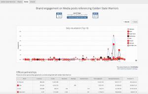 Blinkfire Analytics Media Exposure