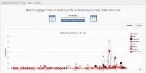 Sponsorship Reports: Media Exposure