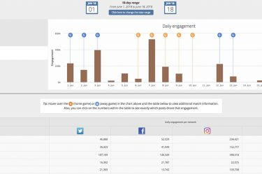 Daily Engagements Blinkfire Analytics