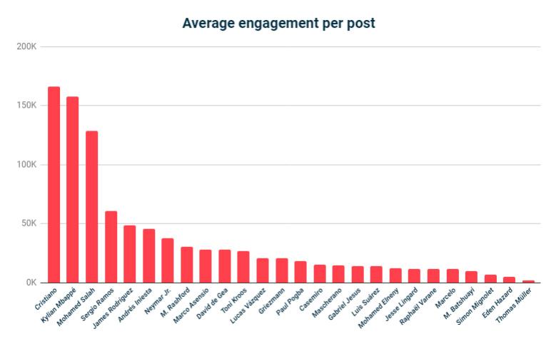 engagement-medio3