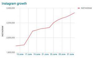 Mexico Instagram growth