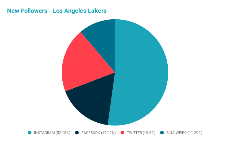 New Followers – Los Angeles Lakers