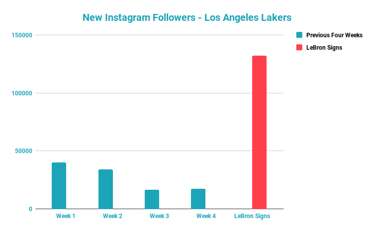 New Instagram Followers – Los Angeles Lakers