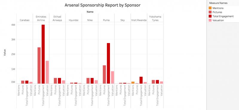 Arsenal Sponsorship by Sponsor