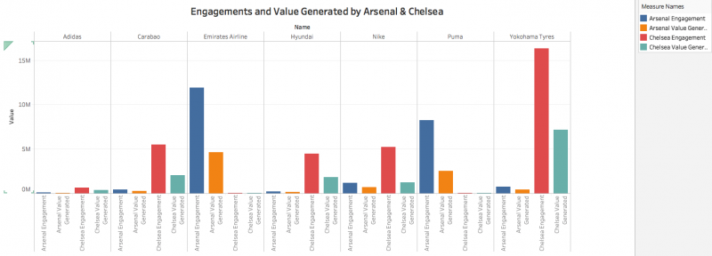Engagements & Valuation Generated by Both teams