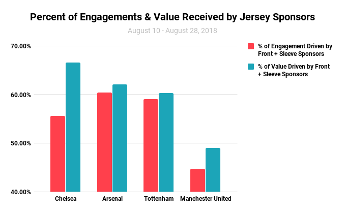 Percent of Engagements & Value Received by Jersey Sponsors (2)