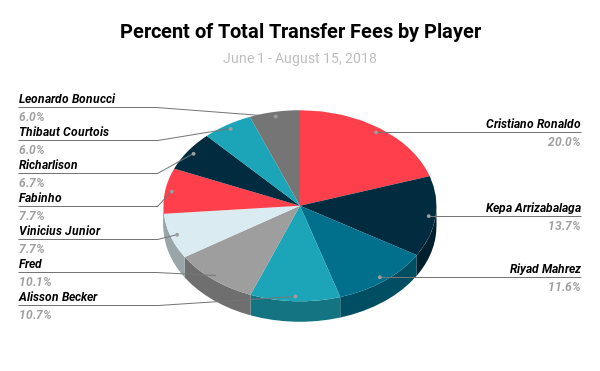 Percent of Total Transfer Fees by Player