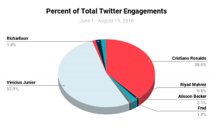 Total Twitter Engagement Transfer Players