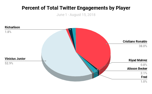 Percent of Total Twitter Engagements by Player