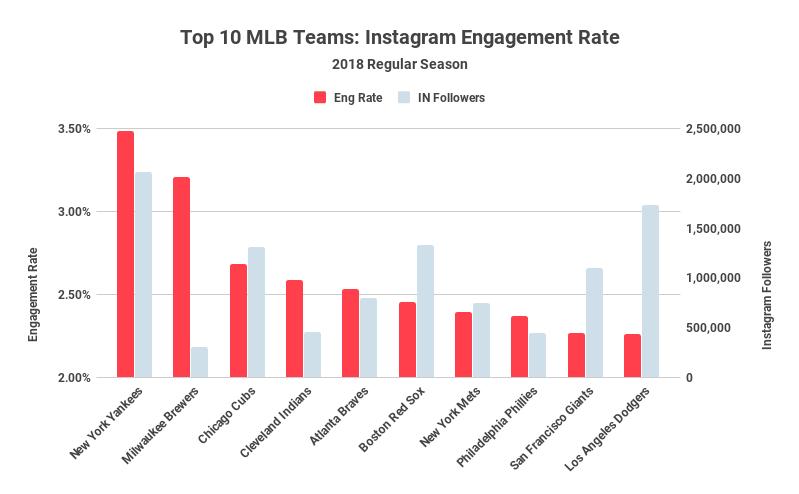 Top 10 MLB Teams_ Instagram Engagement Rate