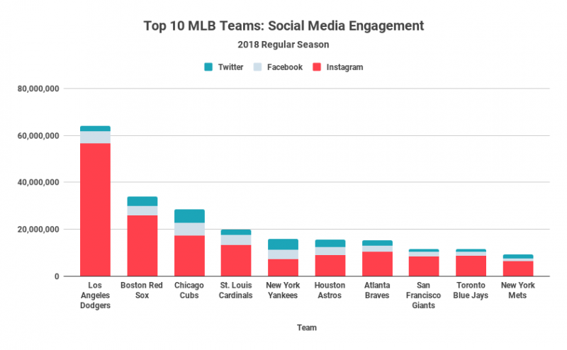 Top 10 MLB Teams_ Social Media Engagement (1)