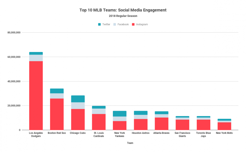 Top 10 MLB Teams_ Social Media Engagement