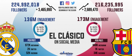 Spain's 2018 El Clásico: The Same But Different