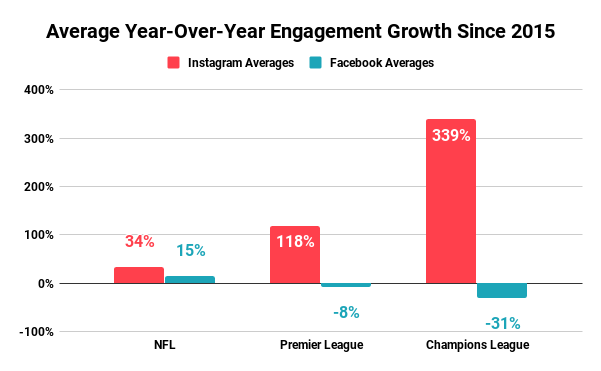 Average Year-Over-Year Engagement Growth Since 2015 (1)