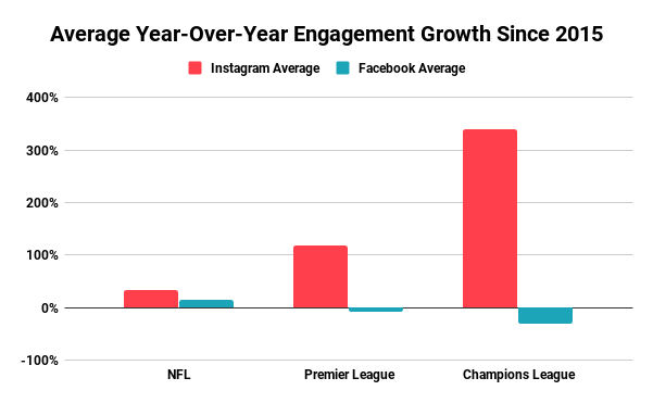 Average Year-Over-Year Engagement Growth Since 2015 (3)