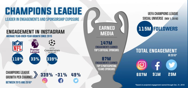 Champions League's Successes on the Pitch Bring Huge Growth to Social