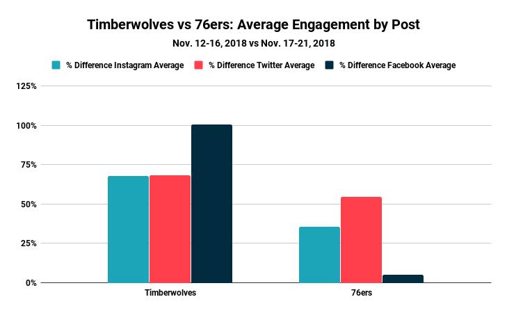 Blinkfire Analytics Timberwolves vs 76ers