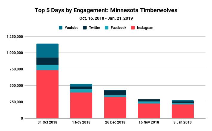 Blinkfire Analytics Timberwolves Daily Engagement