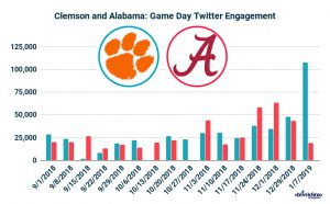 Clemson vs Alabama CFB
