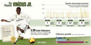 Vincius Jr new followers