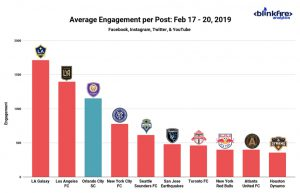 Orlando City Engagement Blinkfire Analtytics