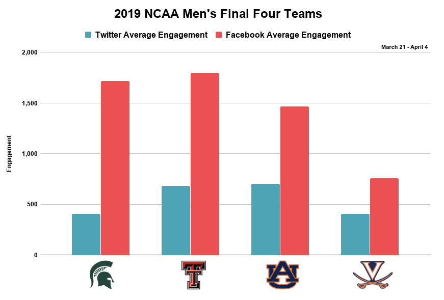 NCAA Men's TW&FB Engagement