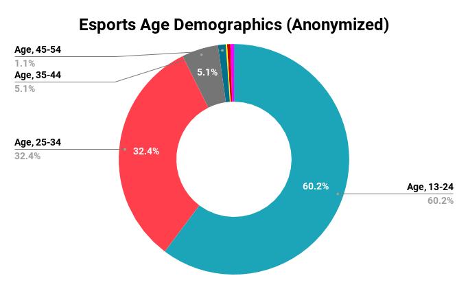 Esports Age Demographics (Anonymized)