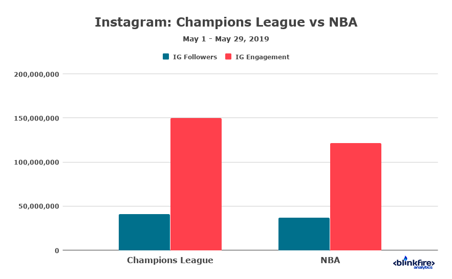 Instagram chart NBA vs UCL