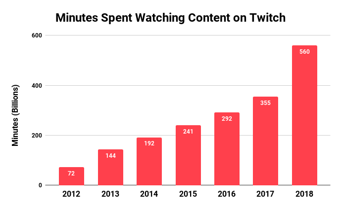 Minutes Spent Watching Content on Twitch