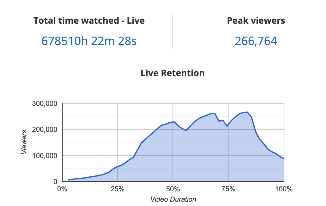 Twitch live retention Blinkfire analytics