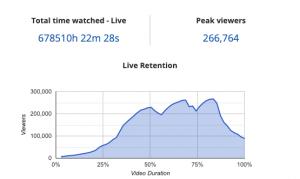 Blinkfire Analytics Twitch Retention Data
