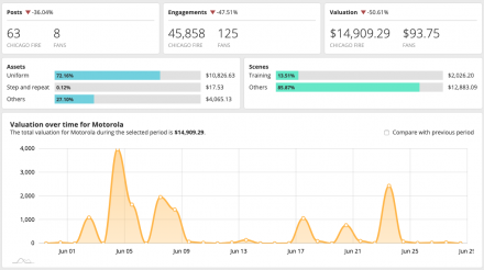 What's New at Blinkfire Analytics: Redesigned Sponsorship View & Promoted Post Metrics