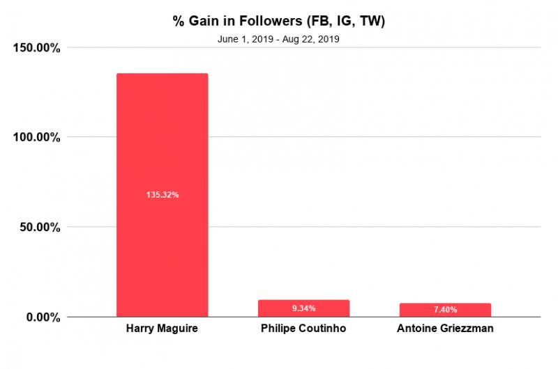 % Gain in Followers (FB, IG, TW)