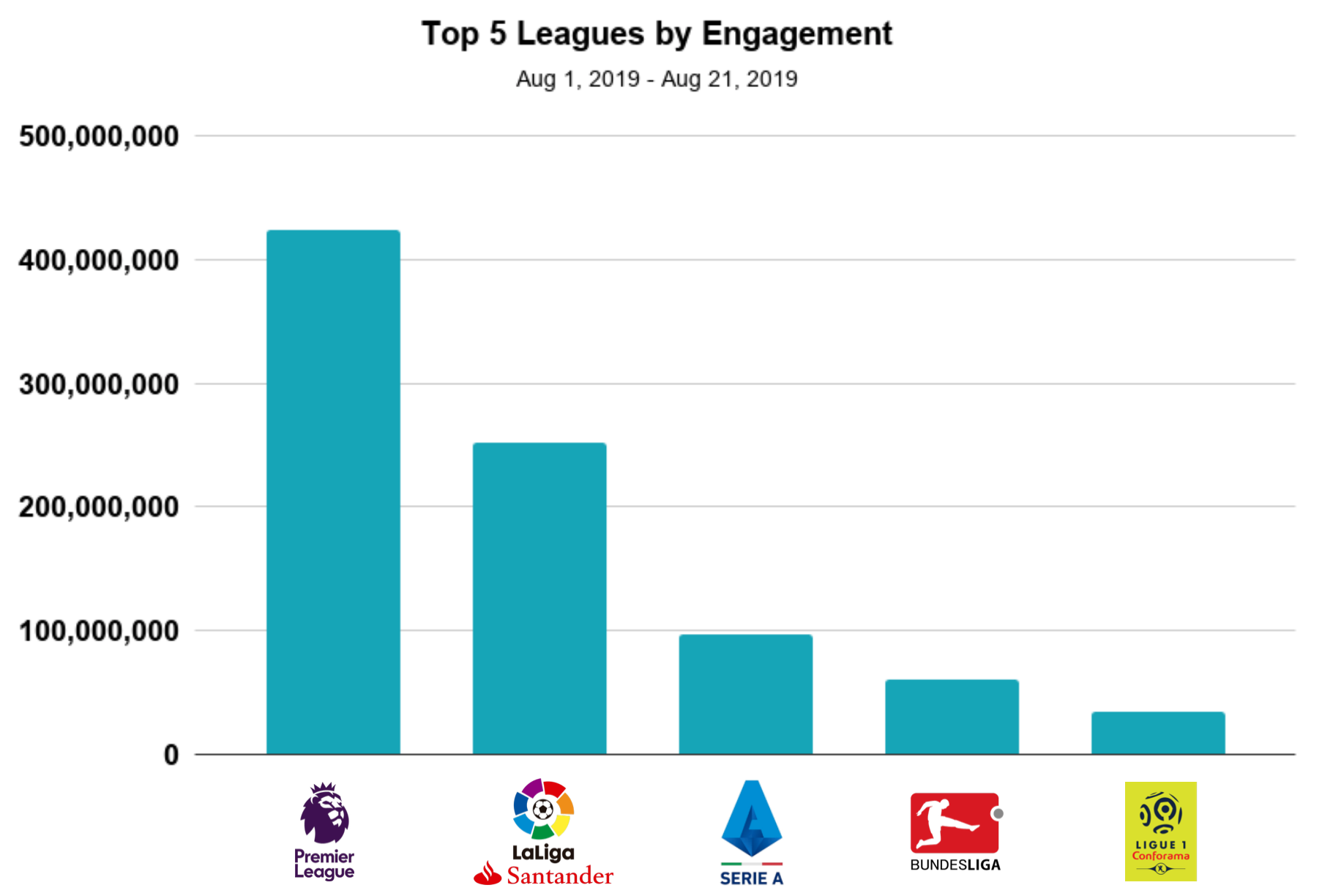 blinkfire analytics top 5 soccer leagues