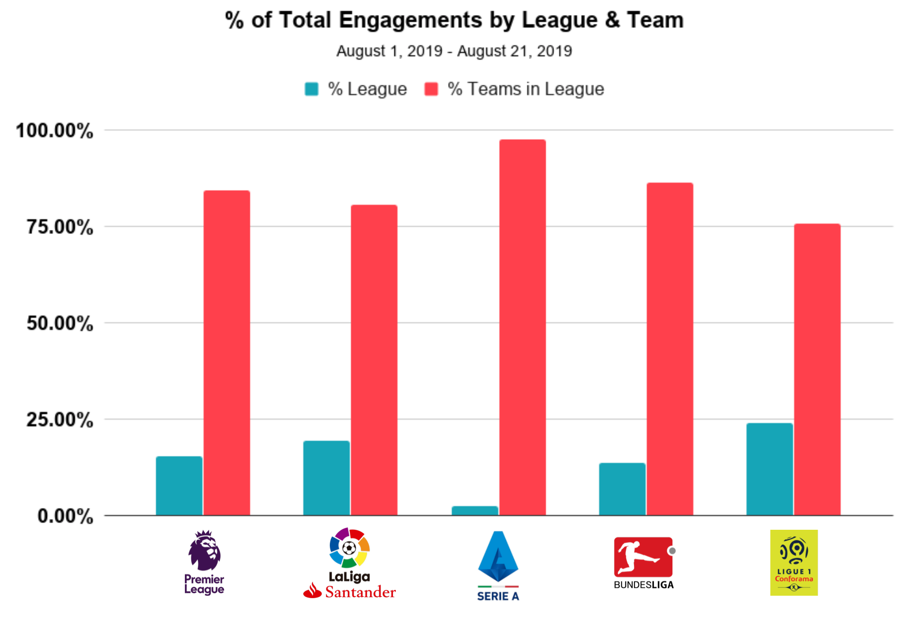 blinkfire analytics top leagues and teams graph