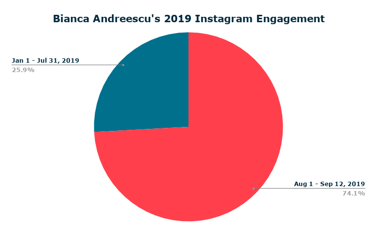 pie chart bianca andreescu instagram engagements