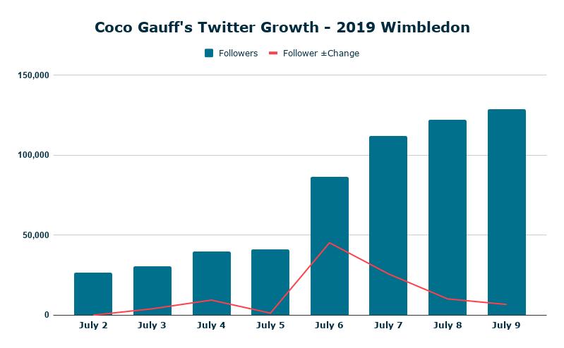 Coco Gauff's Twitter Growth – 2019 Wimbledon
