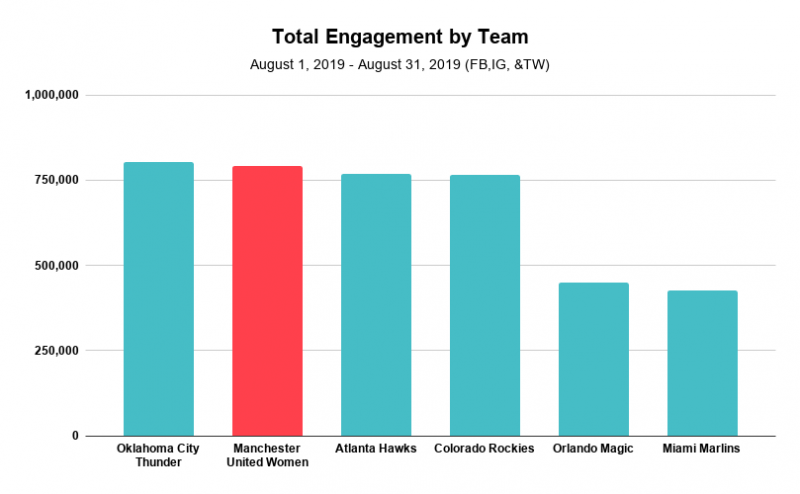 Total Engagement by Team