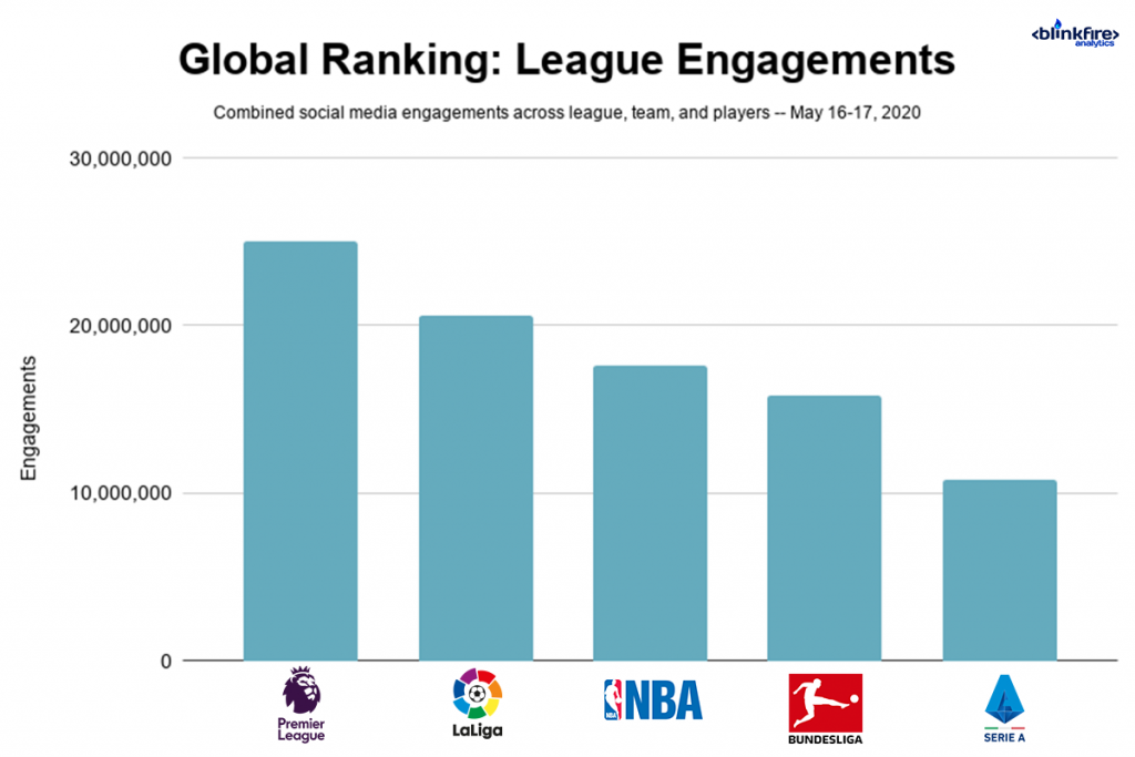League engagements graph