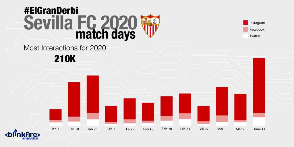 #ElGranDerbi Sevilla FC